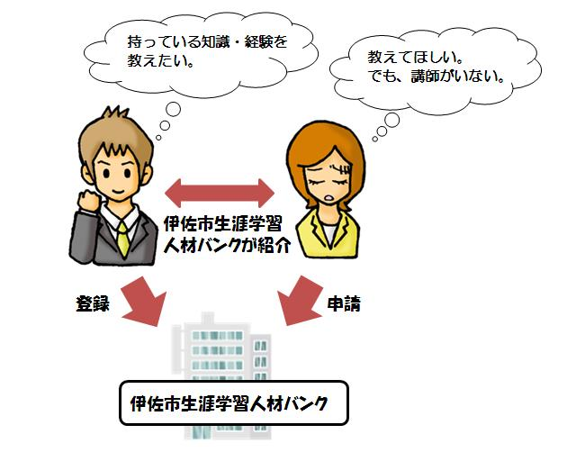Bank of the human resources for lifelong education.JPGのサムネール画像