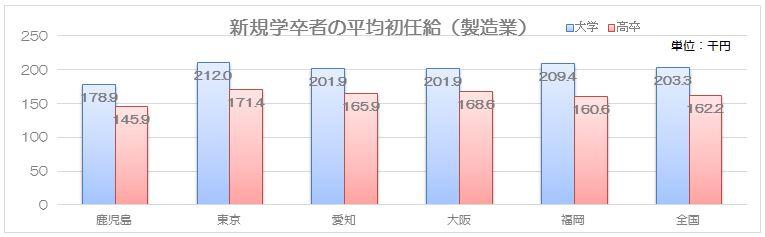 新規学卒者の平均初任給(製造業)