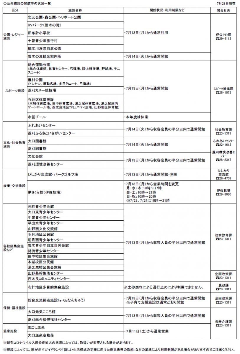 【新型コロナウイルス関連情報】開館等を行う公共施設一覧(7/21現在)