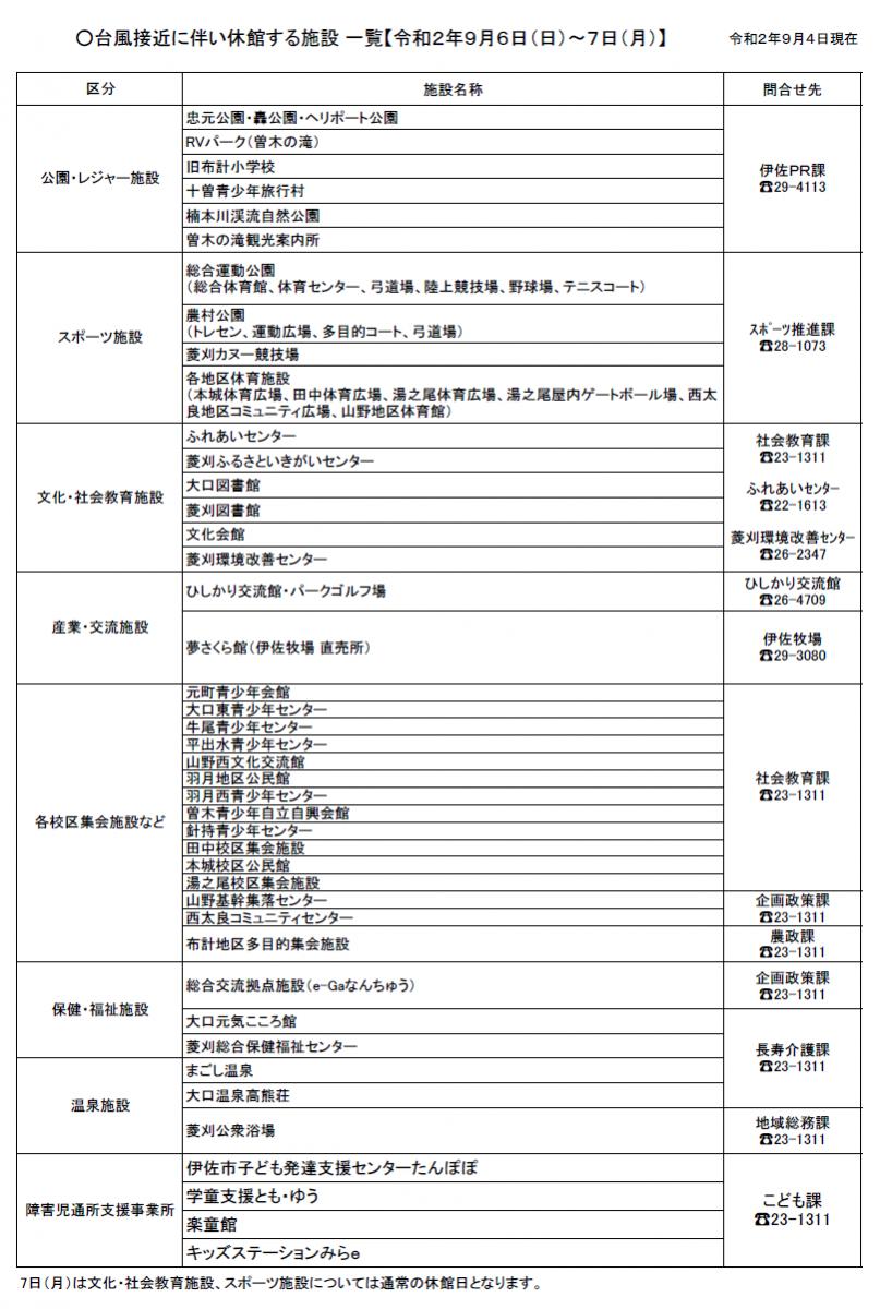 【令和2年9月4日現在】台風接近に伴う施設の休館について(お知らせ)