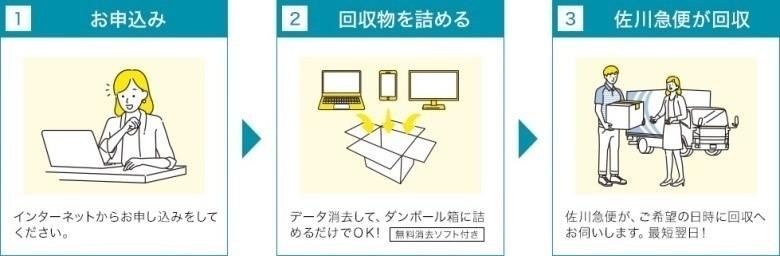 【6/1(火)開始!】宅配便を活用したパソコン・小型家電の回収サービスを始めます