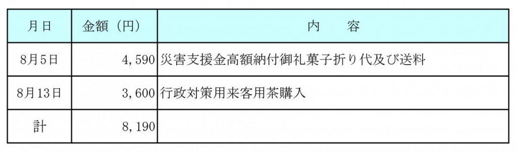 令和3年8月分 交際費執行状況