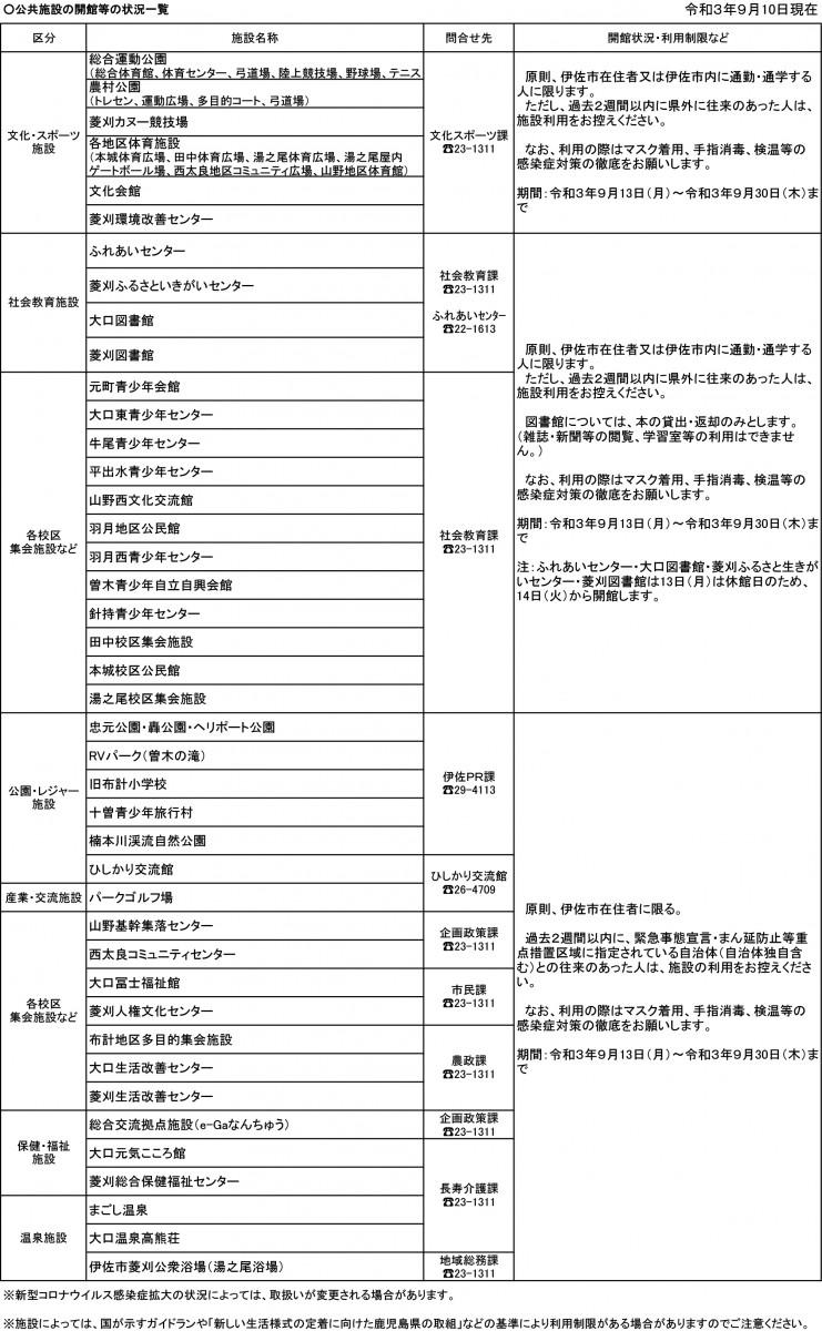 【9/10(金)更新】新型コロナ感染拡大防止に係る伊佐市内公共施設等の利用制限について
